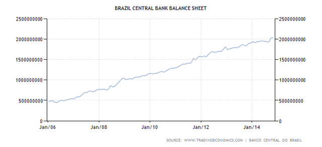 The Fracturing Bubble Down South: Brazil Is Another Victim Of Global Money Printing | Seeking Alpha