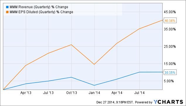 MMM Revenue (Quarterly) Chart