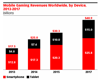 eMarketer Mobile Gaming Industry.png