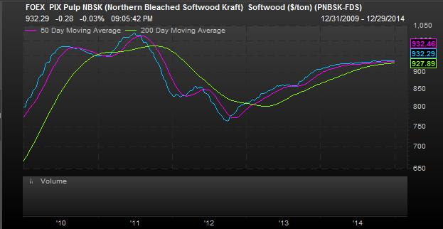 Soft Pulp Price Chart