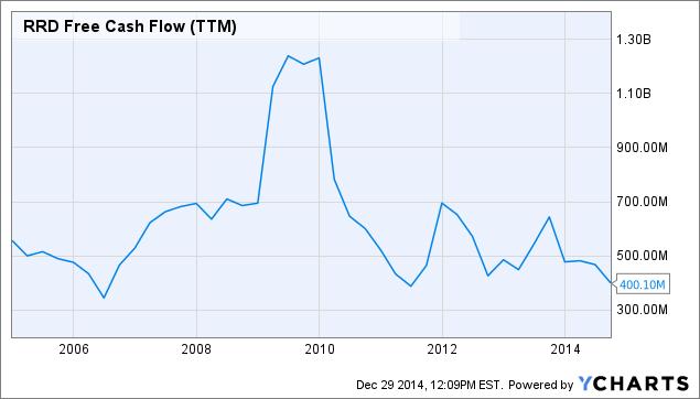 RRD Free Cash Flow (<a href=