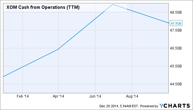 XOM Cash from Operations (<a href=