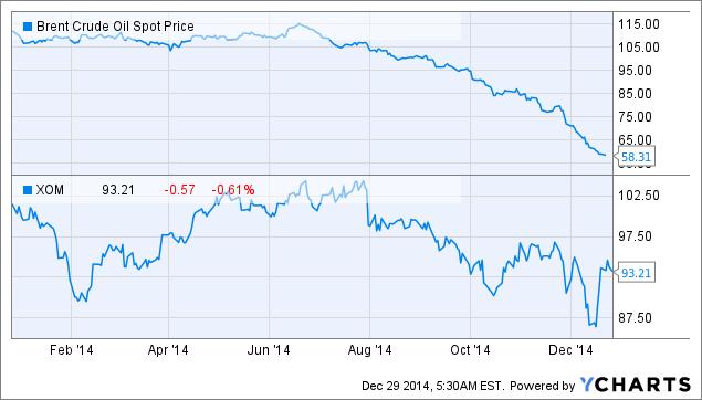 Brent Crude Oil Spot Price Chart