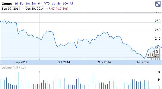Above Tesla S Stock Drop Source Google Finance Oil Prices
