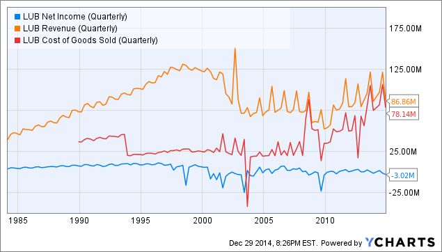 LUB Net Income (Quarterly) Chart