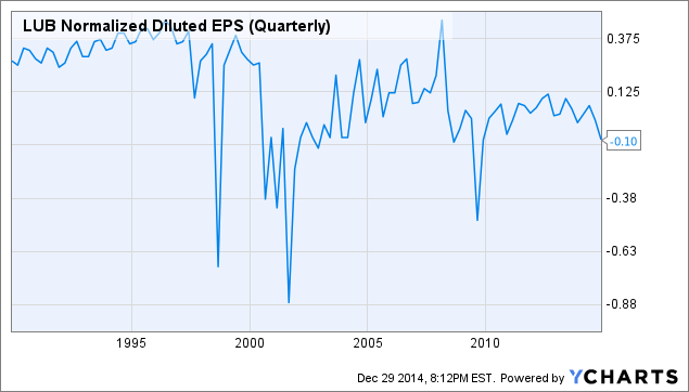LUB Normalized Diluted EPS (Quarterly) Chart