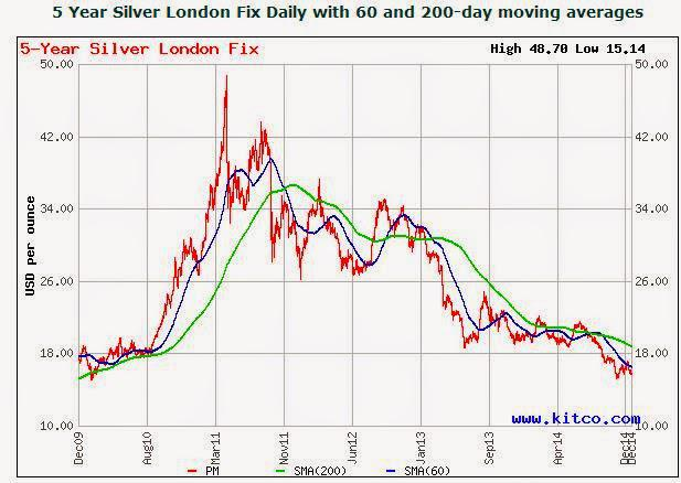 Will 2015 be the turning point for metals seeking alpha