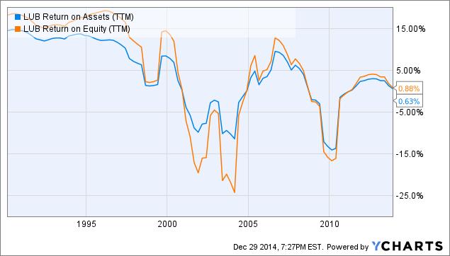 LUB Return on Assets Chart