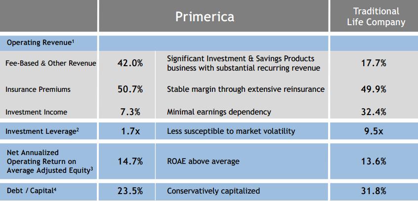 Are primerica investments good rosa navarro of ventura investments
