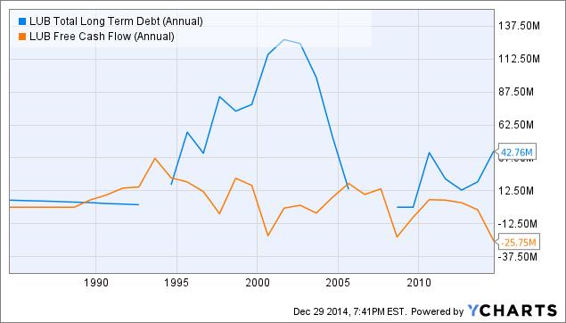 LUB Total Long Term Debt (Annual) Chart
