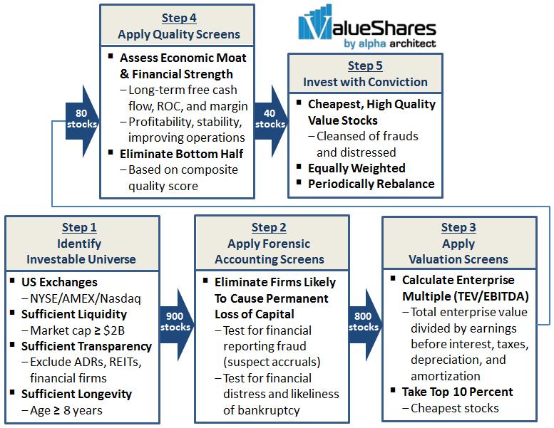 ValueShares U S  Quantitative Value, December 2014 - Alpha