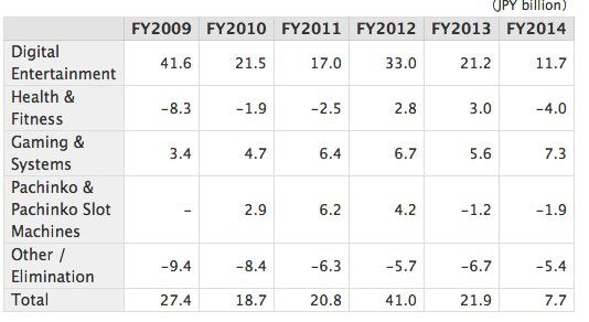 Operating Income overview Konami FY 2009 - FY 2014