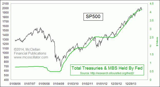 S&P Chart courtesy of McClellan Oscillator