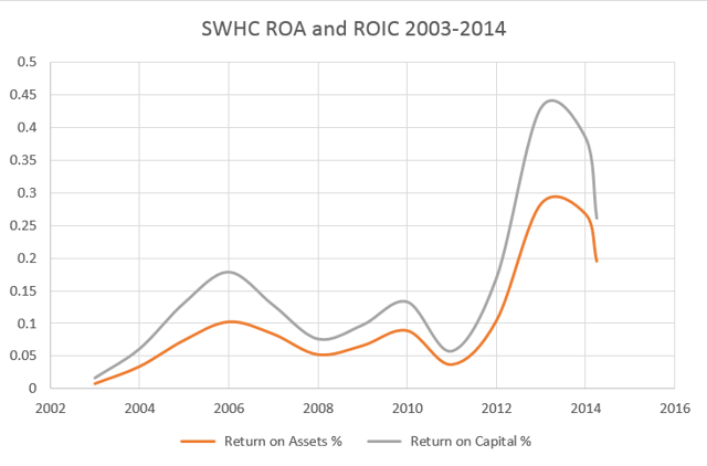SWHC return on assets and capital - CAPIQ