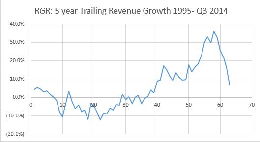 RGR 5 year revenue growth - capiq
