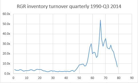 RGR inventory - capiq