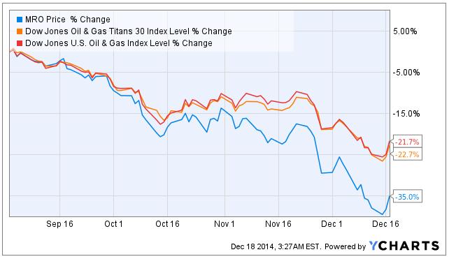 Marathon Oil Stock Quote Brilliant Cost Advantage Will Allow Marathon To Do Well In The Poor Market