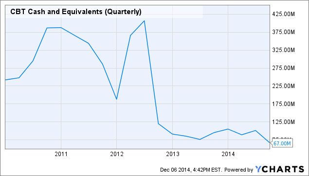 CBT Cash and Equivalents (Quarterly) Chart