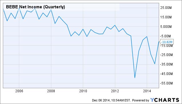 BEBE Net Income (Quarterly) Chart