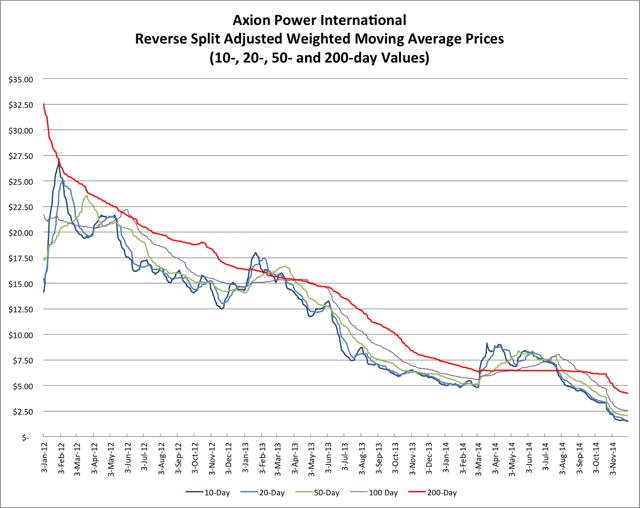 12.2.14 AXPW Price