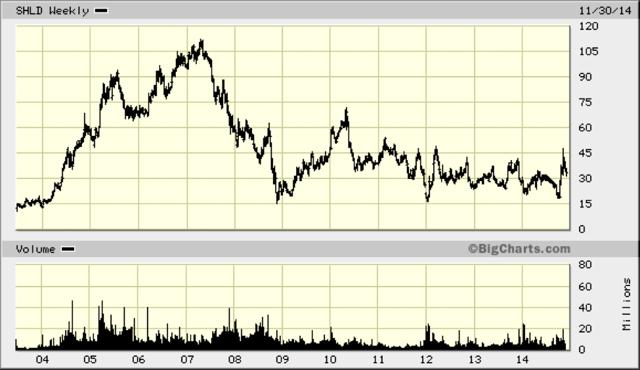 Chart for SHLD