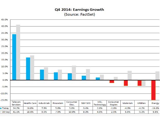US-EPS-growth-Q4-2014-Dec5