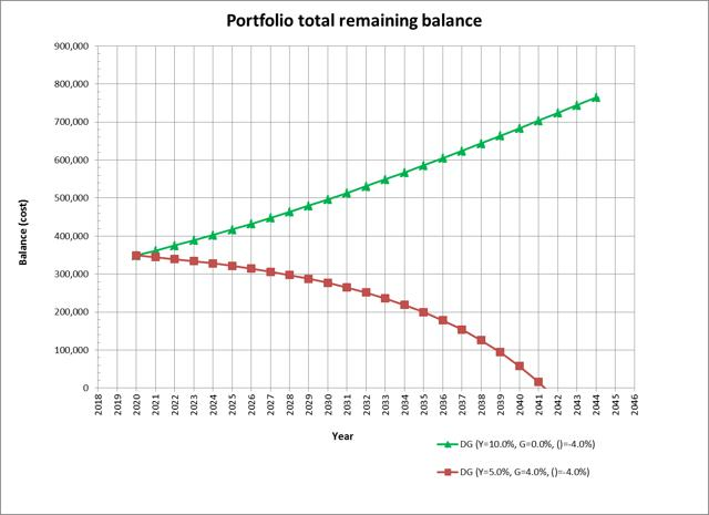 dividend growth calculator for retirement balance projections