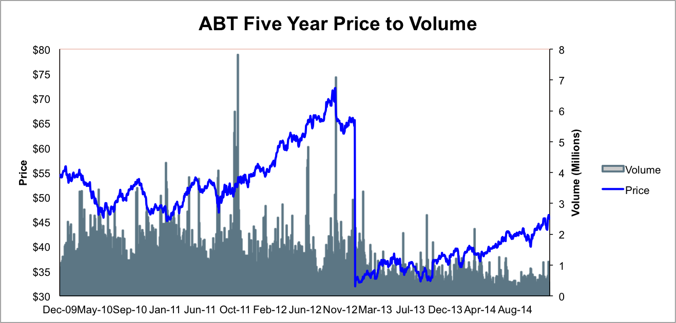 Abbott Labs Well Positioned For Success In 2015