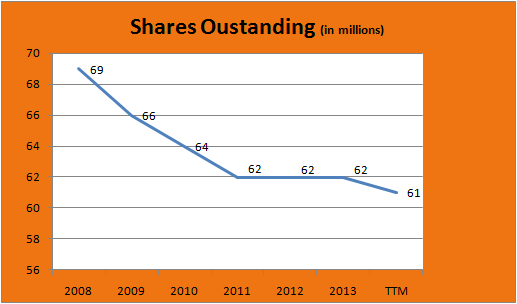 ProAssurance outstanding shares