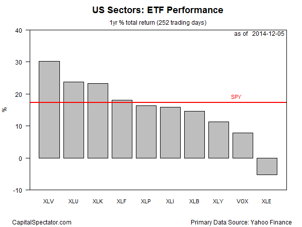 sectors.etfs.barplot2014-12-08