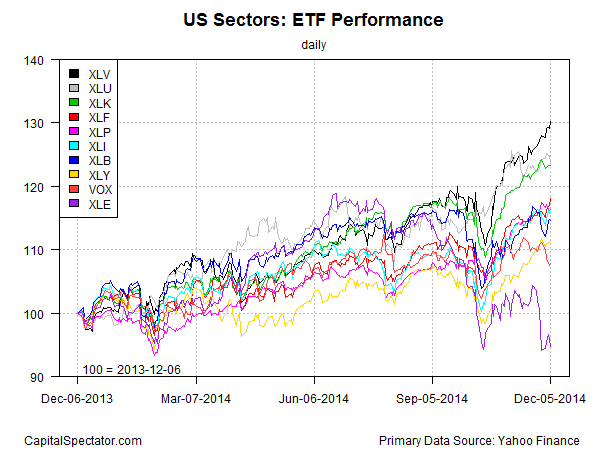 sectors.etfs.index.chart.2014-12-08