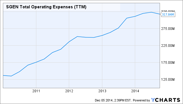 SGEN Total Operating Expenses (<a href=