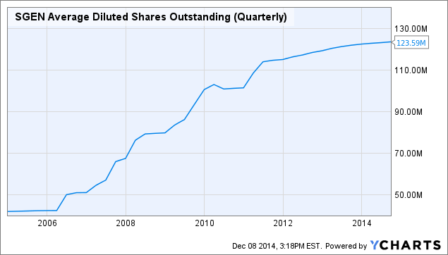 SGEN Average Diluted Shares Outstanding (Quarterly) Chart