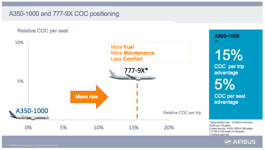 Boeing: How The 777X Will Beat The Brand New Airbus A350 (Part 1