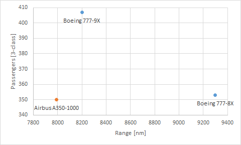 Why Boeing Does Not Need To Worry About A Possible Airbus A350 1100
