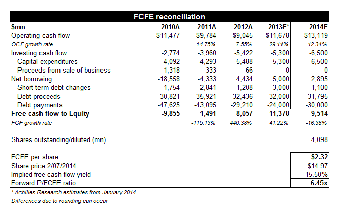 cash flow statement ford motor company Cash flow for ford motor company (f) - view income statements, balance sheet, cash flow, and key financial ratios for ford motor company and all.