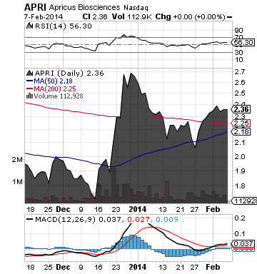 https://static.seekingalpha.com/uploads/2014/2/10/saupload_apri_chart2.png