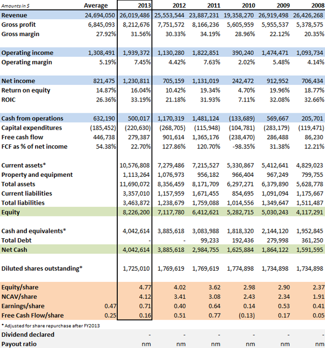 PD-Rx Pharmaceuticals historical financials 2008-2013