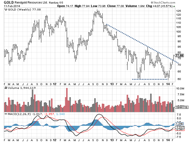 GOLD Weekly Breakout