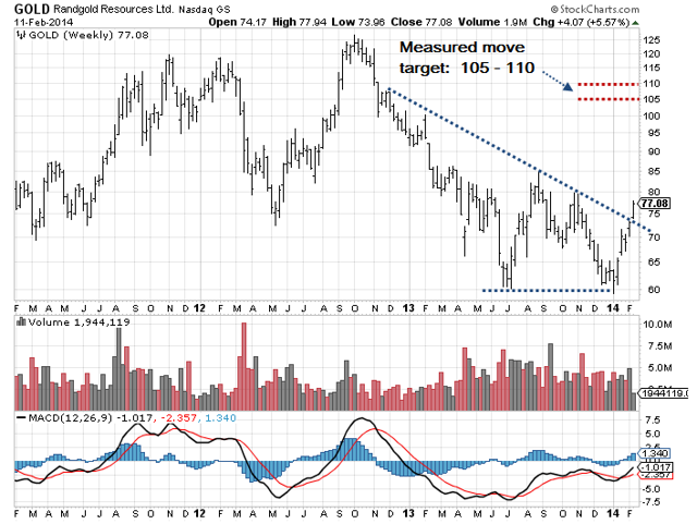 GOLD Measured Move Target