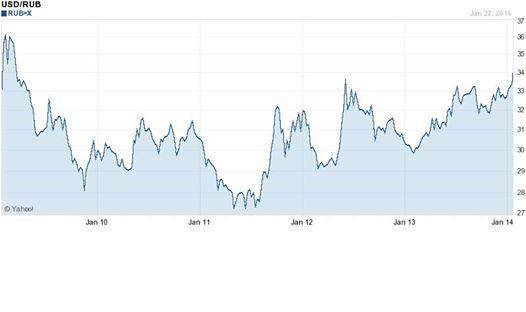 Photo: Russian Ruble makes 4.5 year LOW; Ukraine will drag Ruble down even more ...