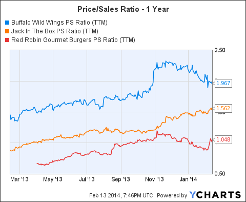 BWLD PS Ratio (NYSE:<a href='https://seekingalpha.com/symbol/TTM' title='Tata Motors Limited'>TTM</a>) Chart