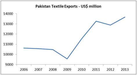 Pakistan-Textile-Exports-to-Benefit-from-EU-GSP-Plus-Status