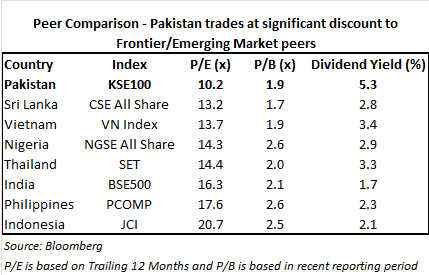 Peet-Comparison-Pakistan-Trades-at-signification-discount-to-Frontier Emerging-Market-peers