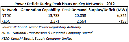 Power-Deficit-During-Peak-Hours-on-Key-Networks-2012