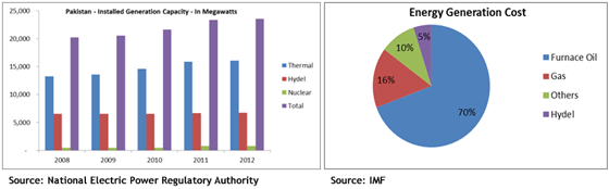 Power-generation-capacity-has-not-increased-in-past-5-years.-Heavy-dependence-on-high-cost-imported-Furnace-Oil-to-generate-power