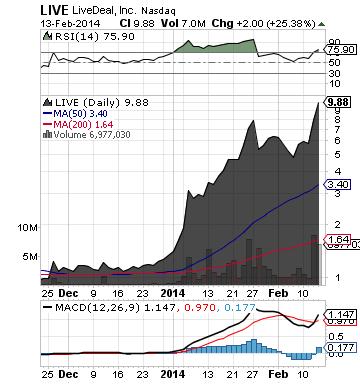 https://static.seekingalpha.com/uploads/2014/2/13/saupload_live_chart3.png