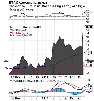 https://static.seekingalpha.com/uploads/2014/2/13/saupload_rtrx_chart.png
