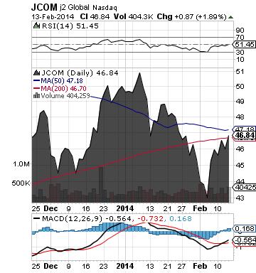 https://static.seekingalpha.com/uploads/2014/2/14/saupload_jcom_chart.png