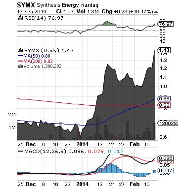 https://static.seekingalpha.com/uploads/2014/2/14/saupload_symx_chart.png